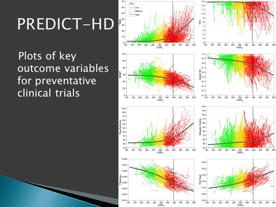 PREDICT-HD Plots of key outcome variables for preventative clinical trials