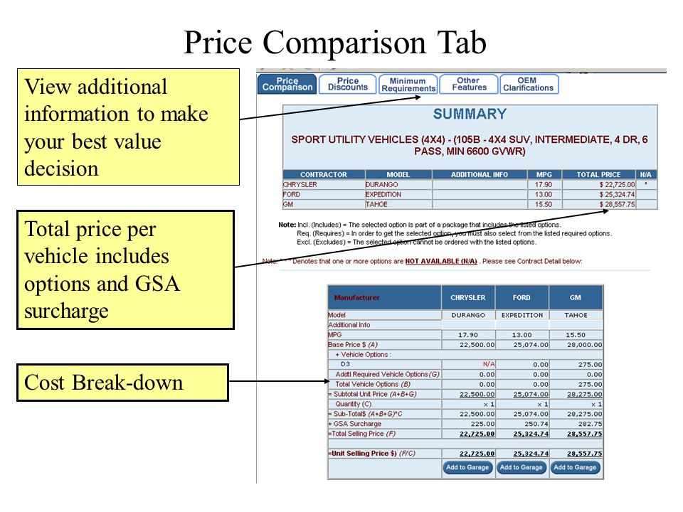 Price Comparison Tab View additional information to make your best value decision. Total price per vehicle includes options and GSA surcharge.