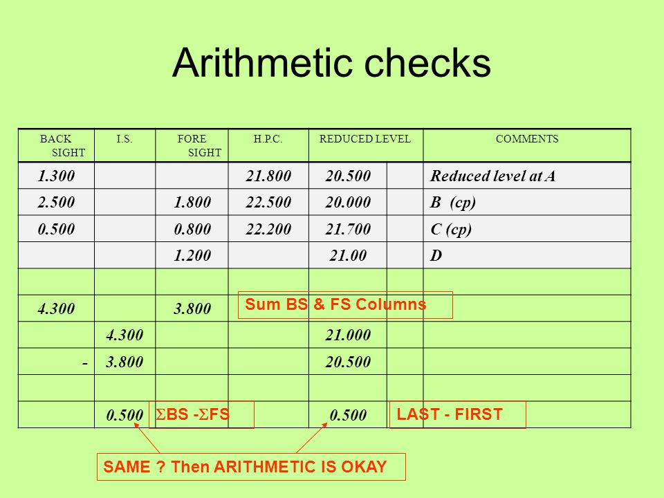 Arithmetic checks 1.300 21.800 20.500 Reduced level at A 2.500 1.800
