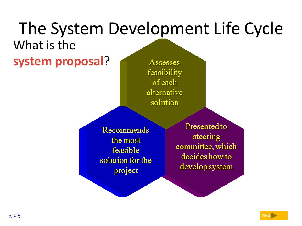 The System Development Life Cycle