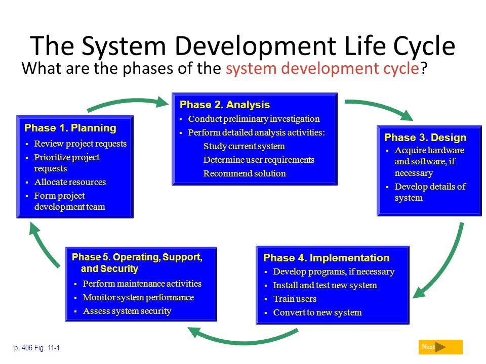 System Design Steps Software Preliminary System Study