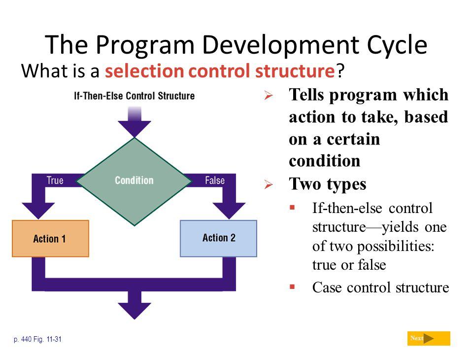 The Program Development Cycle