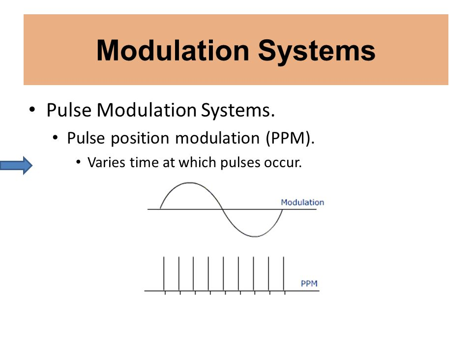 Modulation Systems Pulse Modulation Systems.