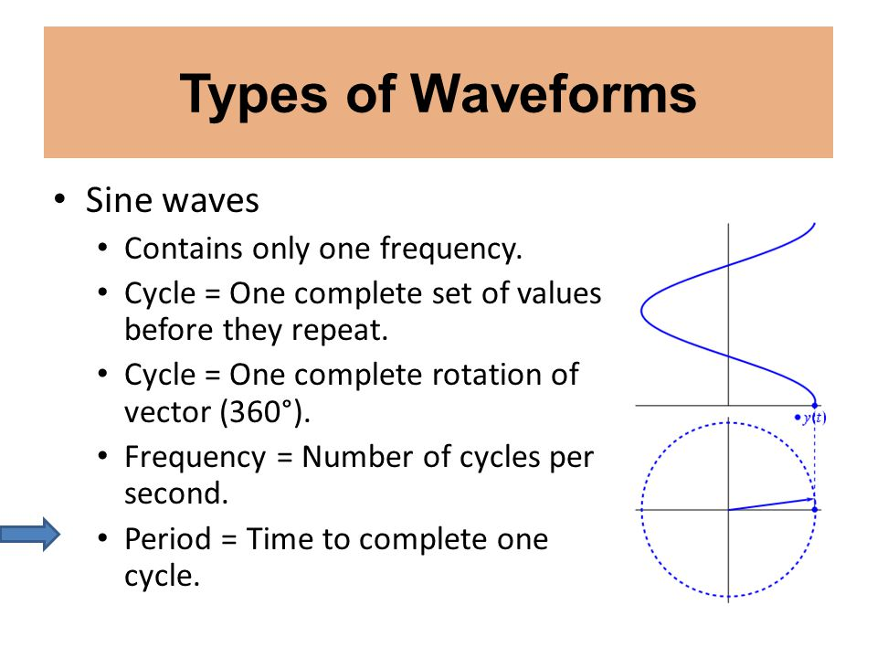 Types of Waveforms Sine waves Contains only one frequency.