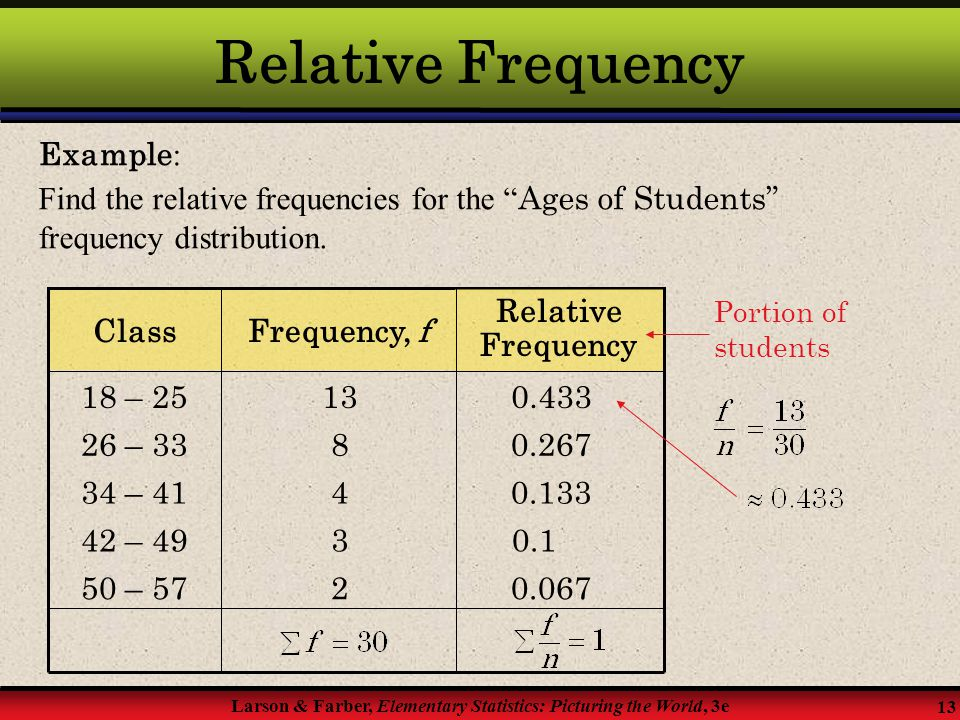 Relative Frequency Example: