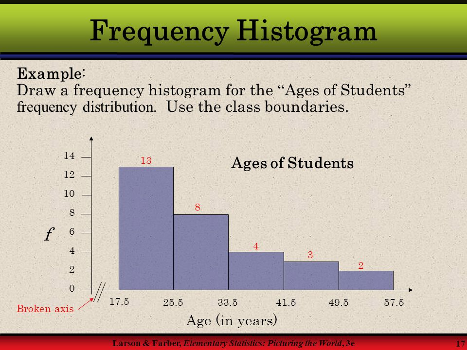 Frequency Histogram f Example: