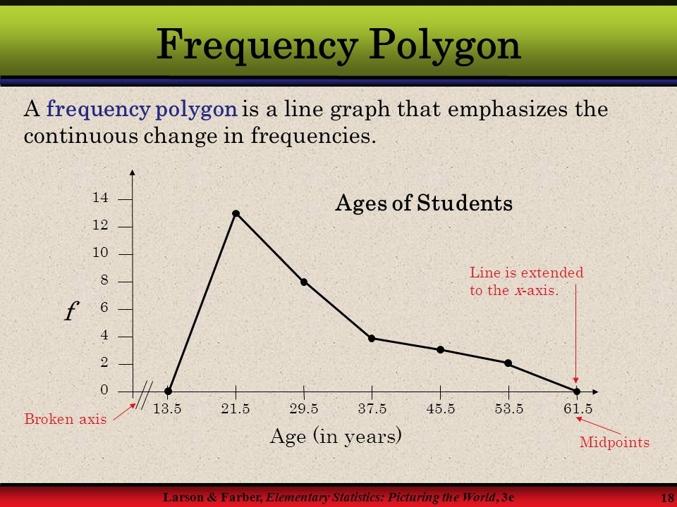 Frequency Polygon A frequency polygon is a line graph that emphasizes the continuous change in frequencies.