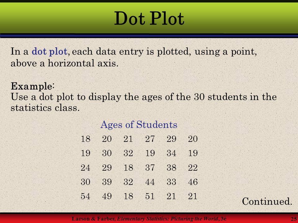 Dot Plot In a dot plot, each data entry is plotted, using a point, above a horizontal axis. Example: