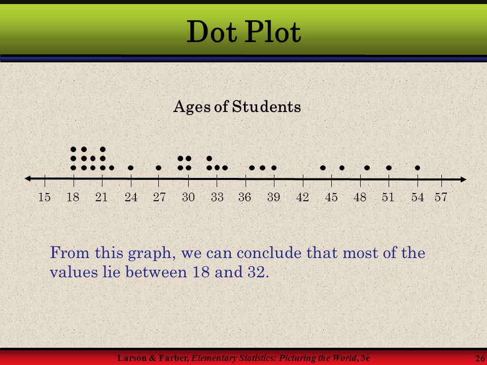 Dot Plot Ages of Students