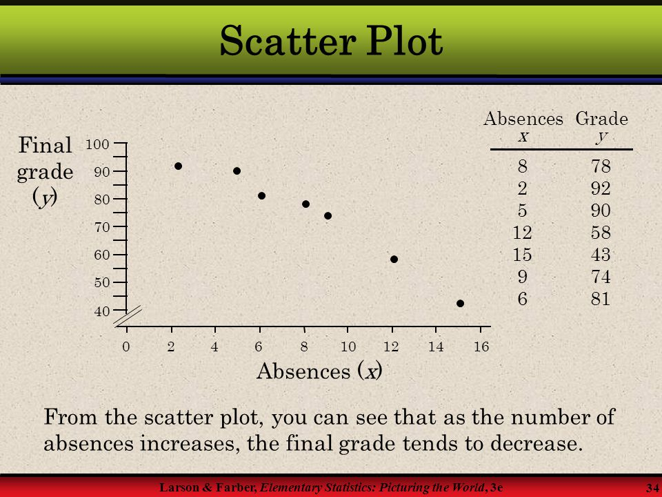 Scatter Plot Final grade (y) Absences (x)