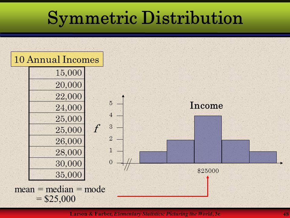 Symmetric Distribution