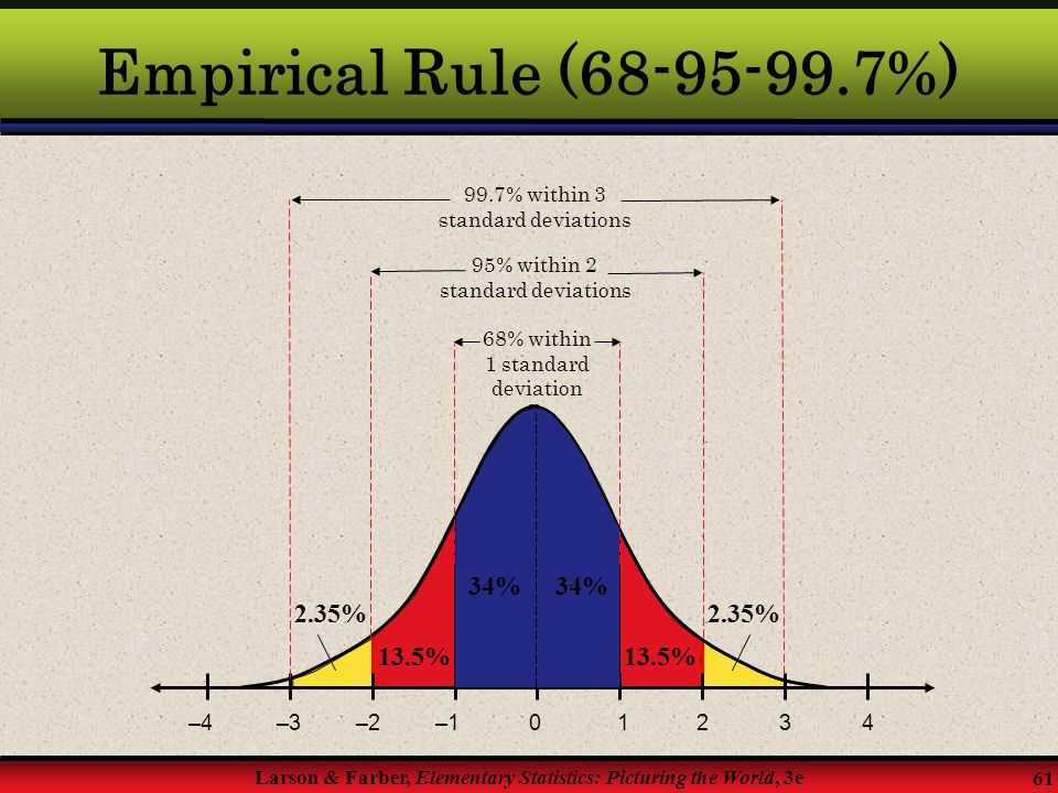 Empirical Rule (68-95-99.7%) 34% 34% 2.35% 2.35% 13.5% 13.5% –4 –3 –2
