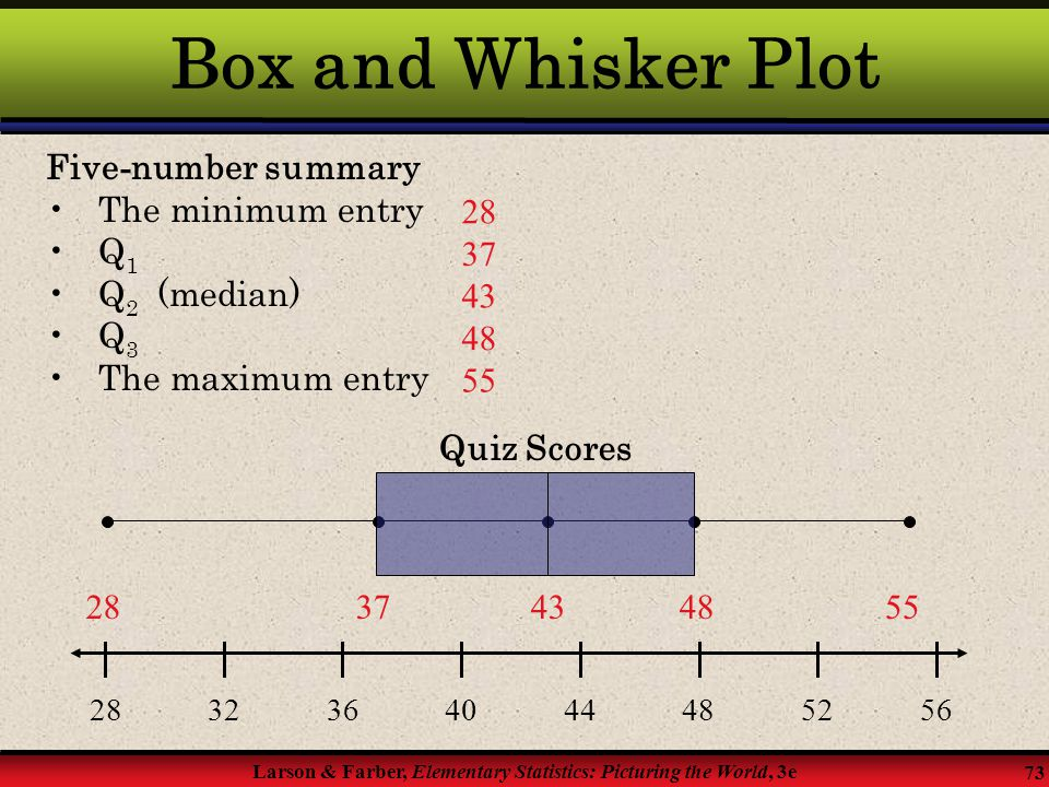 Box and Whisker Plot Five-number summary The minimum entry Q1