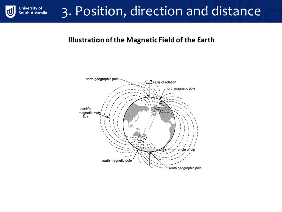 Illustration of the Magnetic Field of the Earth