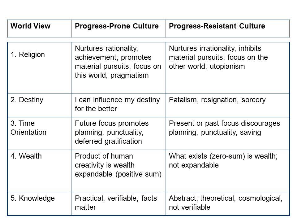 World View Progress-Prone Culture. Progress-Resistant Culture. 1. Religion.