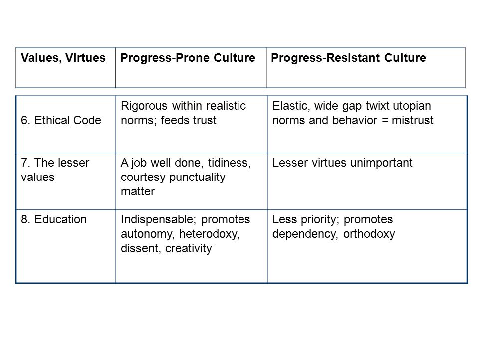 Values, Virtues Progress-Prone Culture. Progress-Resistant Culture. 6. Ethical Code. Rigorous within realistic norms; feeds trust.