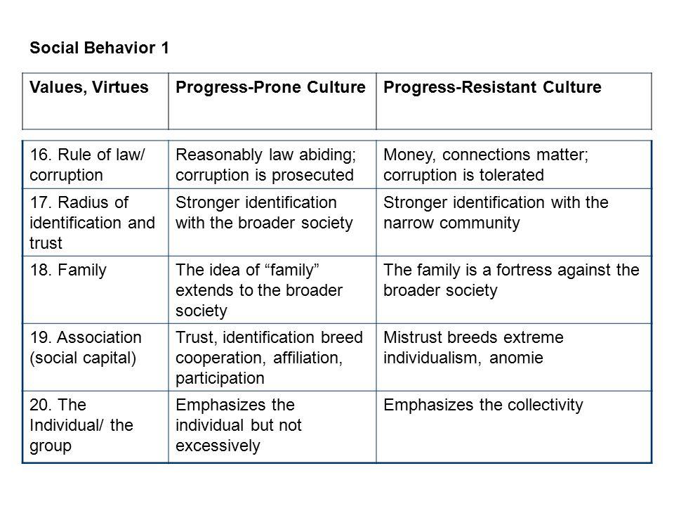 Social Behavior 1 Values, Virtues. Progress-Prone Culture. Progress-Resistant Culture. 16. Rule of law/ corruption.