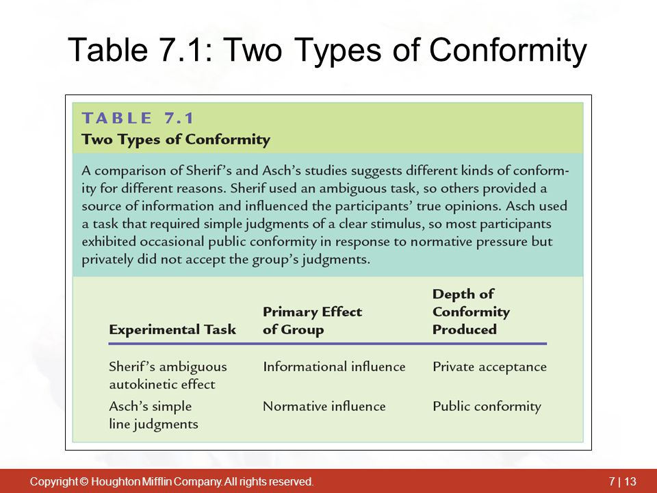 Table 7.1: Two Types of Conformity
