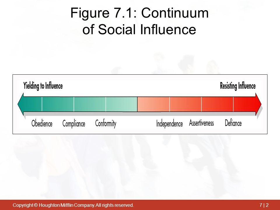 Figure 7.1: Continuum of Social Influence