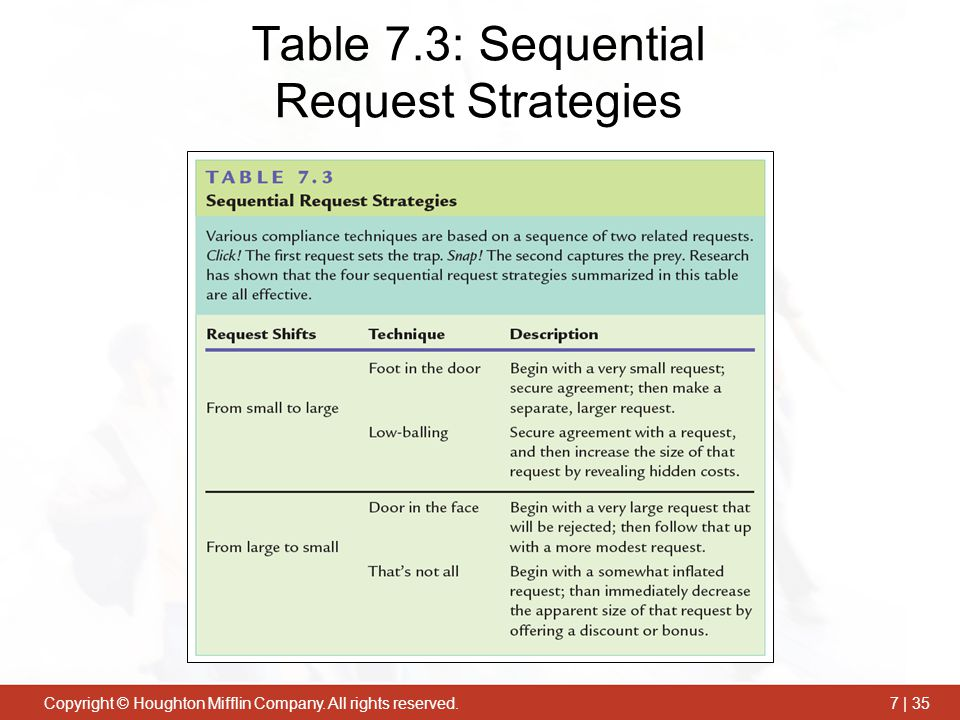 Table 7.3: Sequential Request Strategies