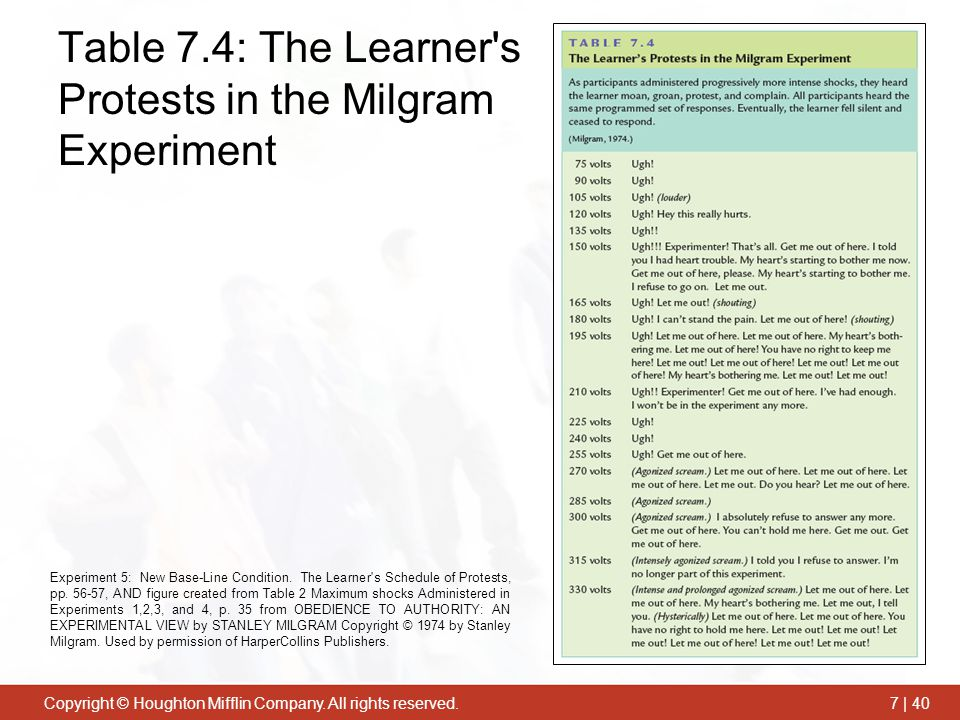 Table 7.4: The Learner s Protests in the Milgram Experiment