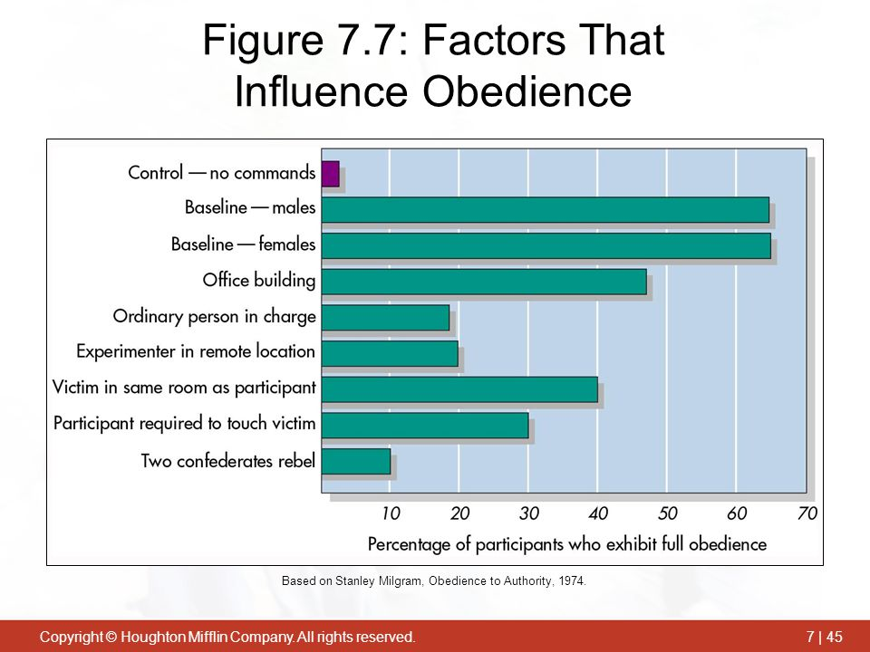 Figure 7.7: Factors That Influence Obedience