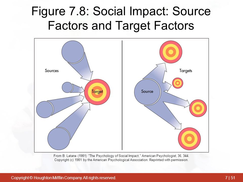 Figure 7.8: Social Impact: Source Factors and Target Factors