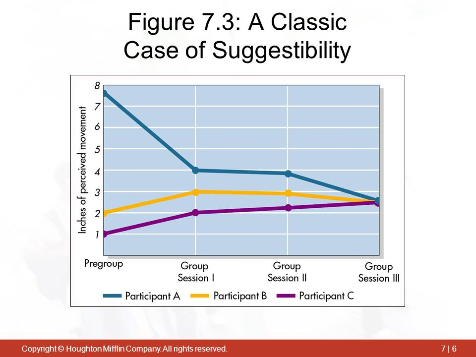 Figure 7.3: A Classic Case of Suggestibility