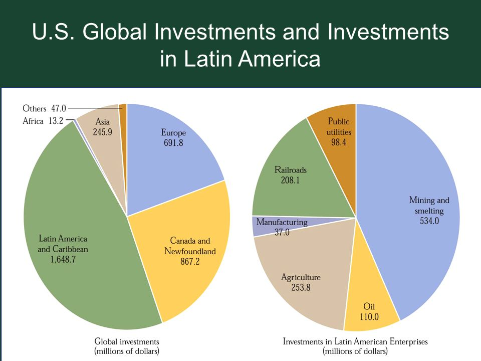 U.S. Global Investments and Investments in Latin America