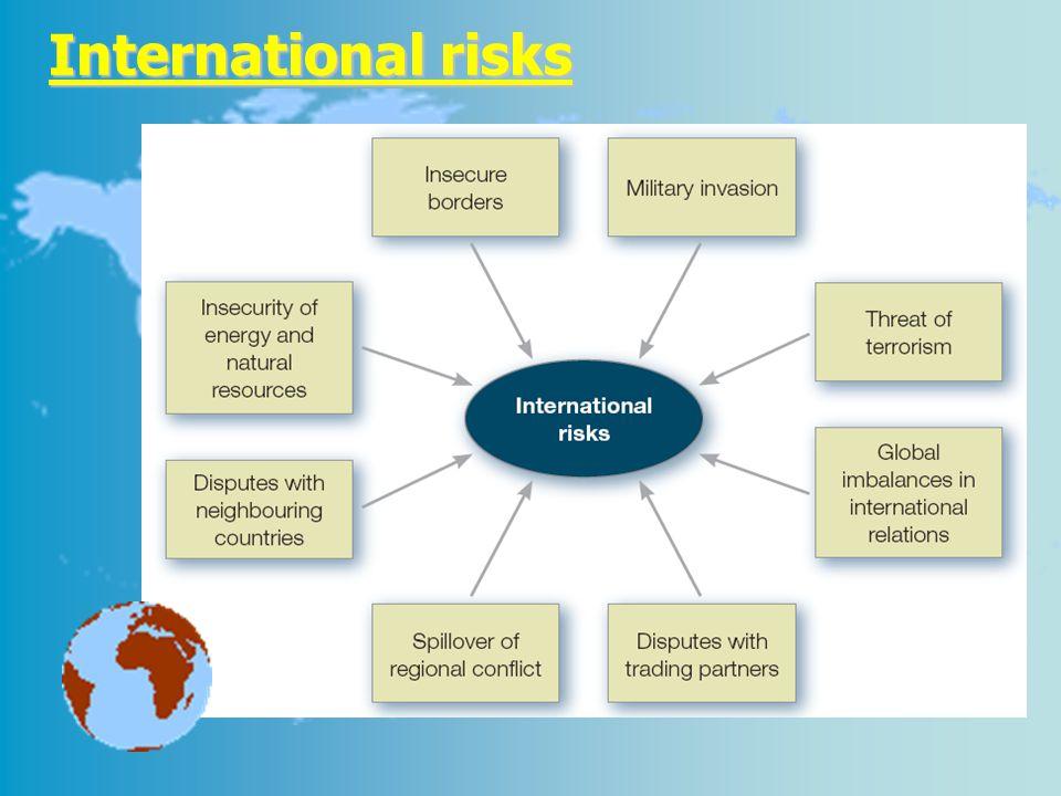 International risks