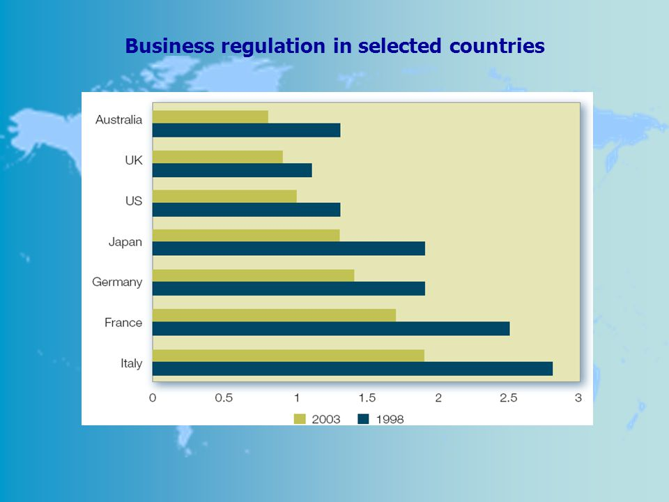 Business regulation in selected countries