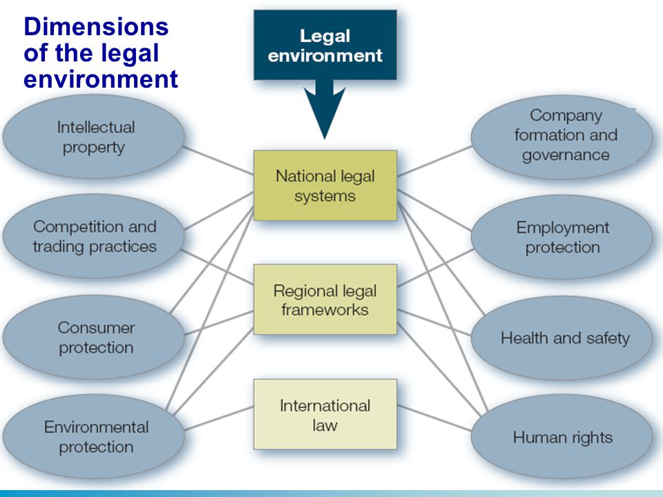 Dimensions of the legal environment