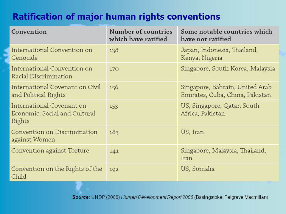 Ratification of major human rights conventions