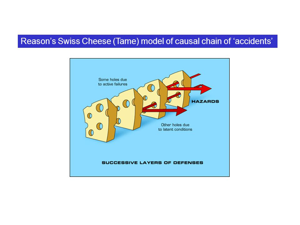 Reason's Swiss Cheese (Tame) model of causal chain of 'accidents'
