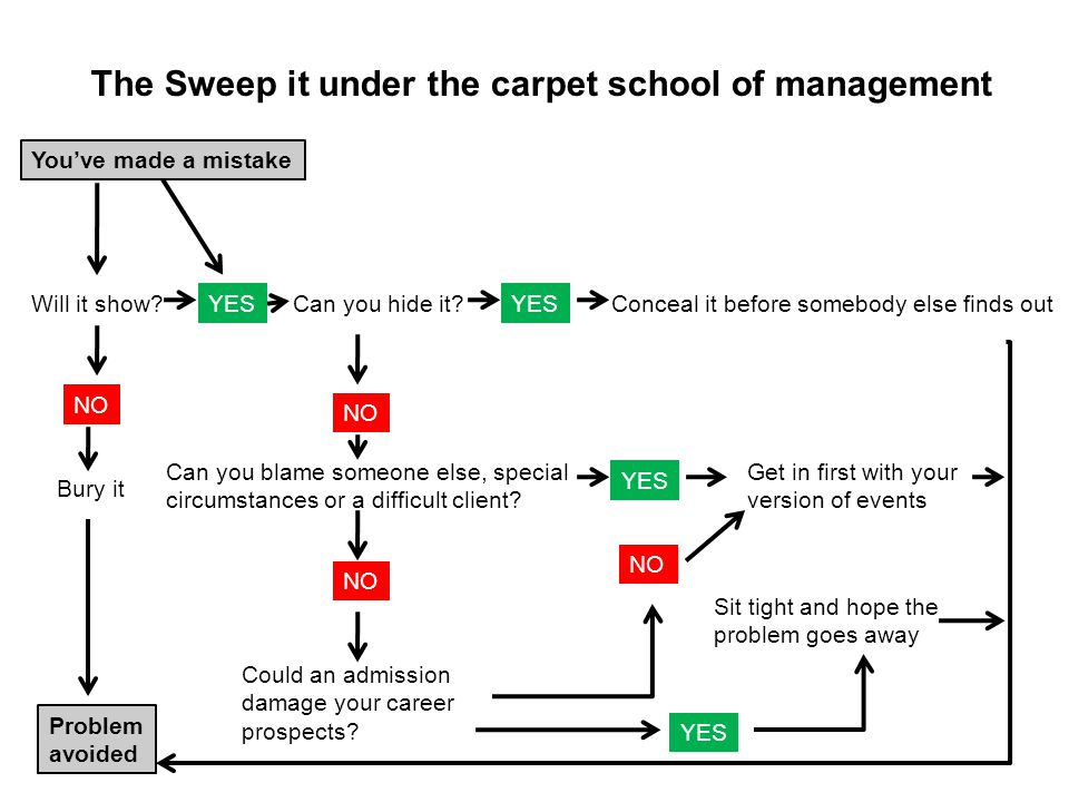 The Sweep it under the carpet school of management
