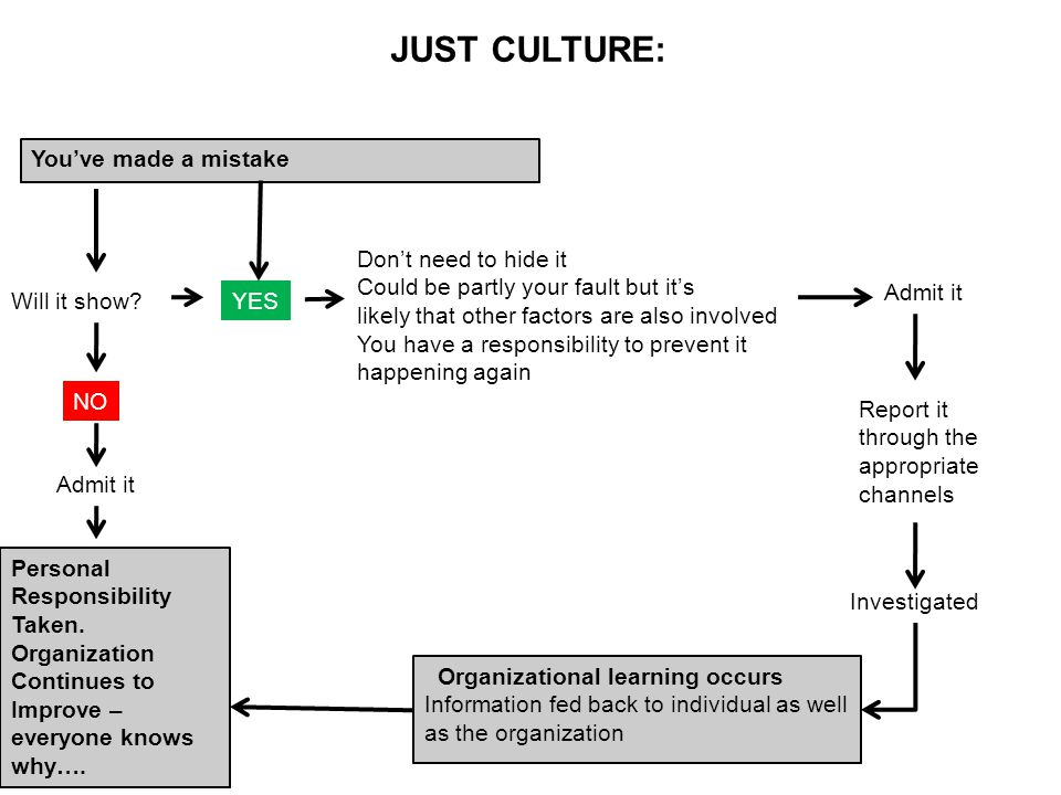 JUST CULTURE: You've made a mistake Don't need to hide it