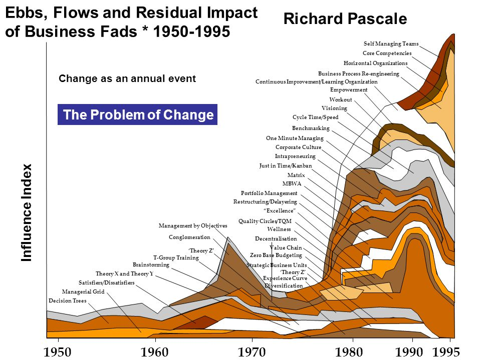 Ebbs, Flows and Residual Impact of Business Fads * 1950-1995