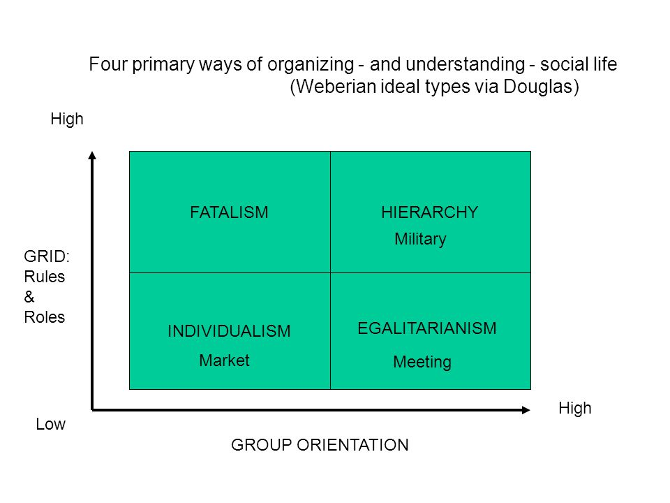 Four primary ways of organizing - and understanding - social life
