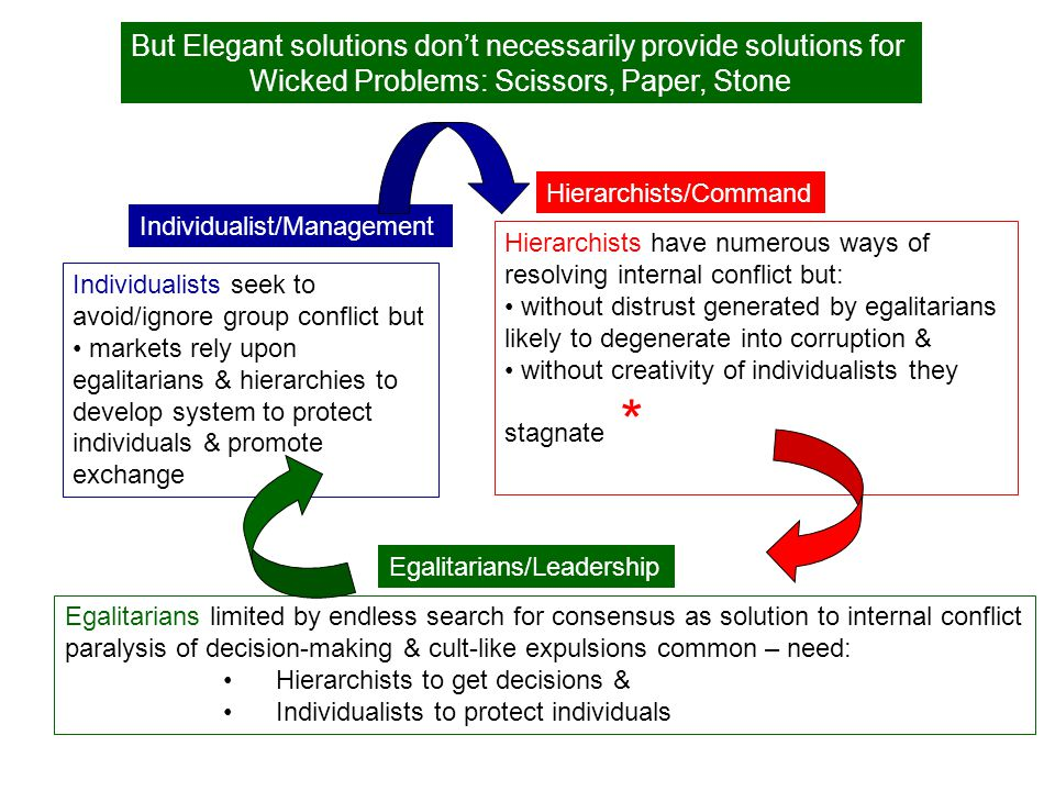 But Elegant solutions don't necessarily provide solutions for