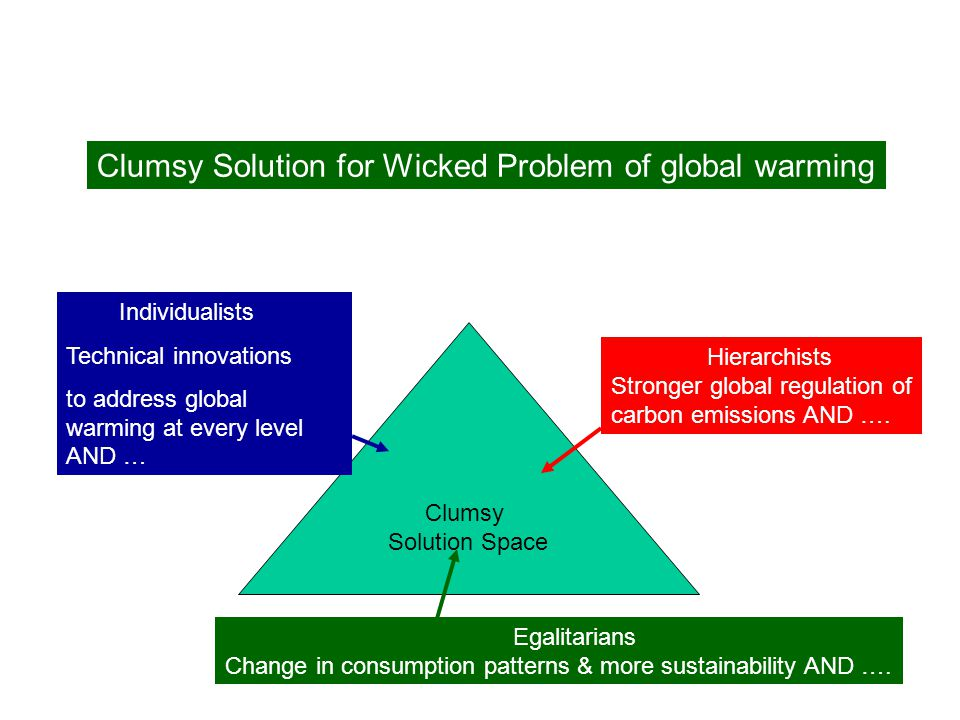 Clumsy Solution for Wicked Problem of global warming