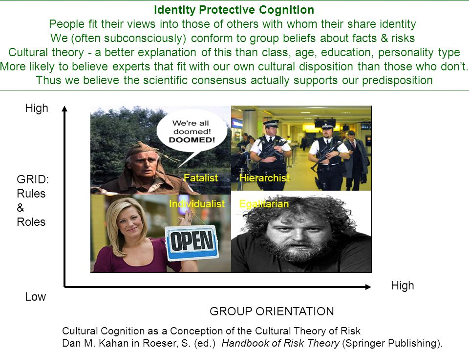 Identity Protective Cognition