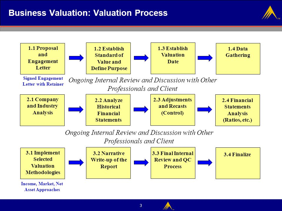 business valuation Bizbuysell's business valuation report is a great tool for helping you value a business and determine an asking price small-business valuation is.
