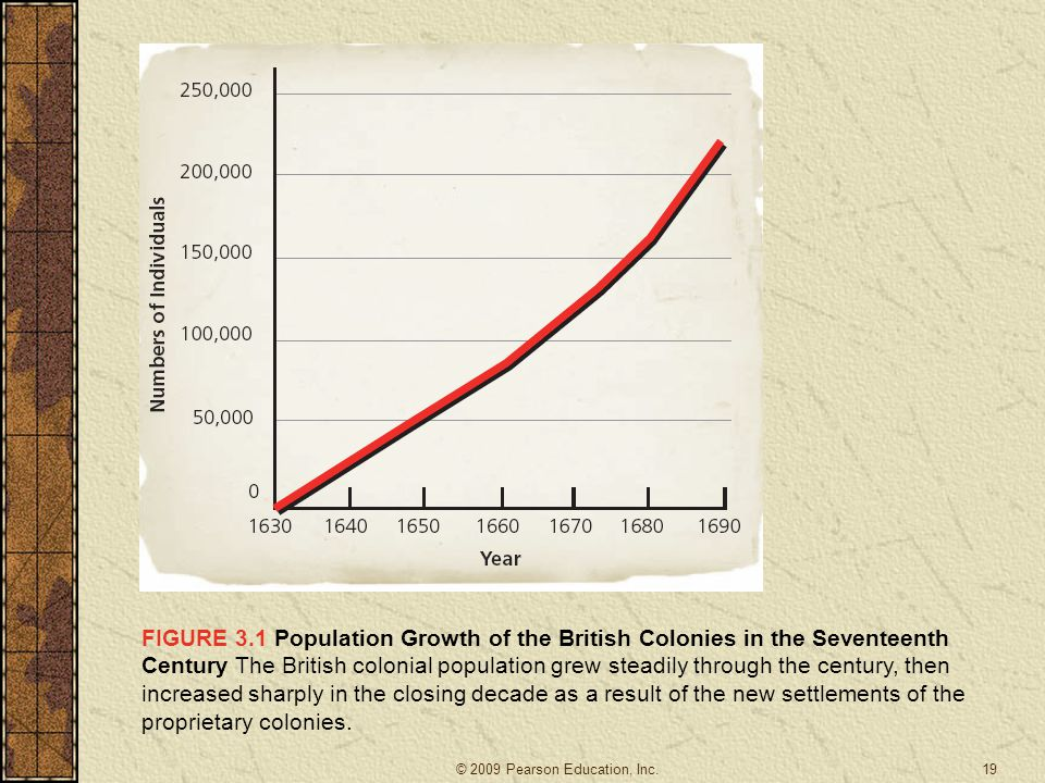 FIGURE 3.1 Population Growth of the British Colonies in the Seventeenth Century The British colonial population grew steadily through the century, then increased sharply in the closing decade as a result of the new settlements of the proprietary colonies.