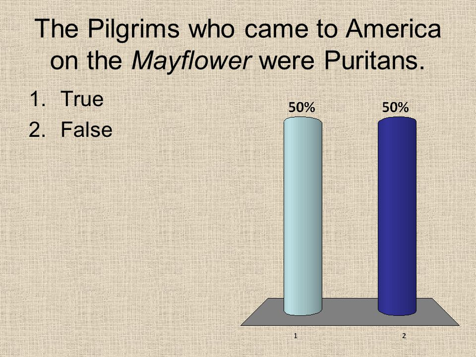 The Pilgrims who came to America on the Mayflower were Puritans.