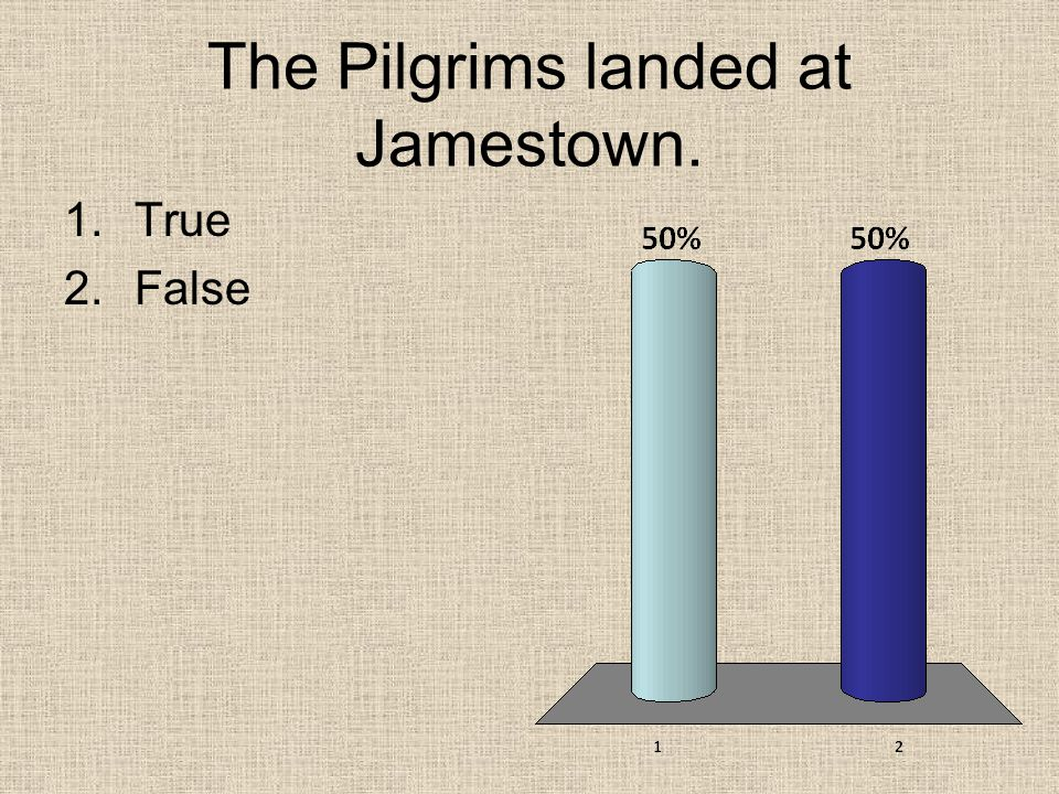 The Pilgrims landed at Jamestown.