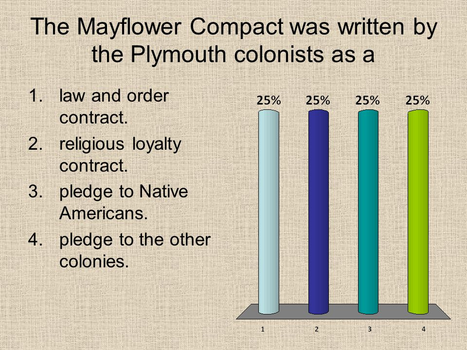 The Mayflower Compact was written by the Plymouth colonists as a