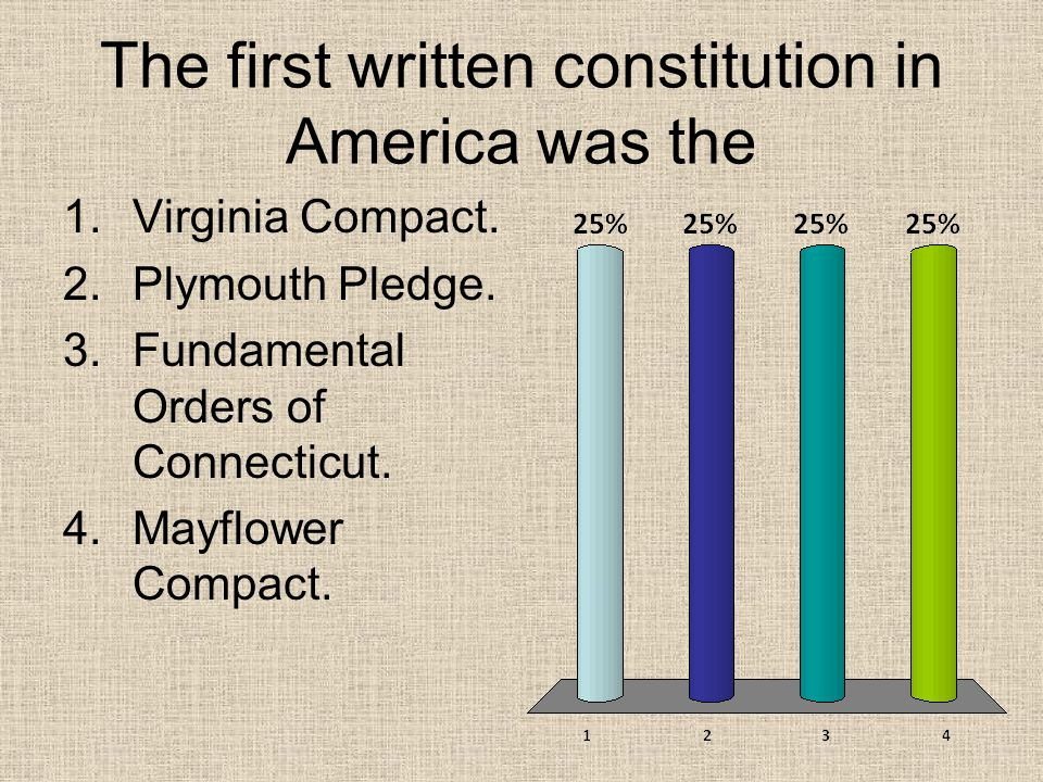 The first written constitution in America was the