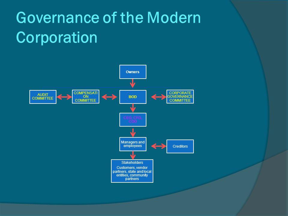 Governance of the Modern Corporation