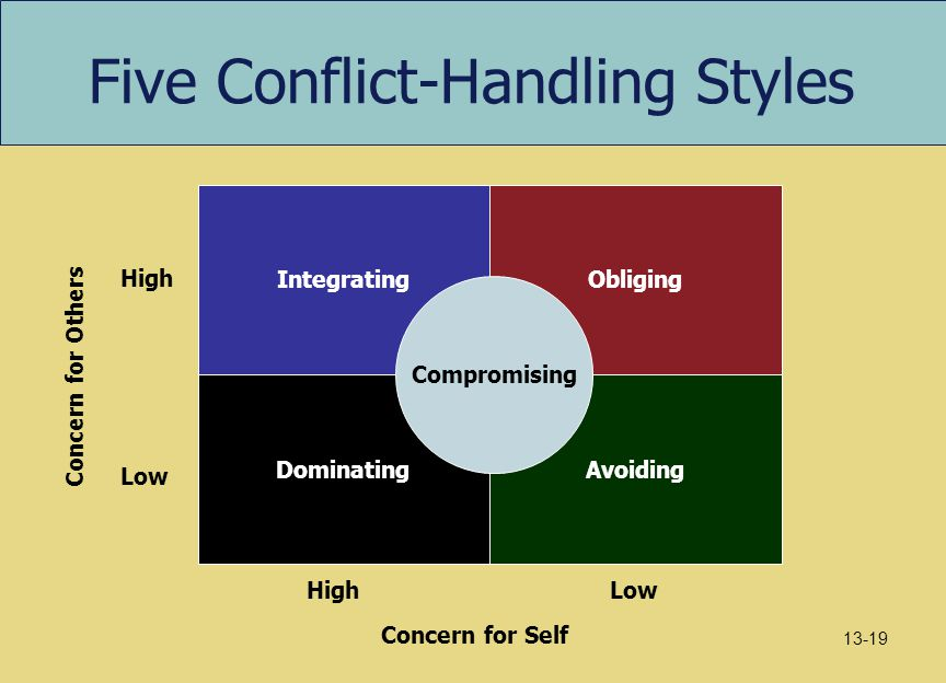 Five Conflict-Handling Styles
