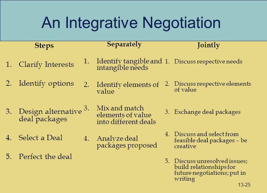 An Integrative Negotiation